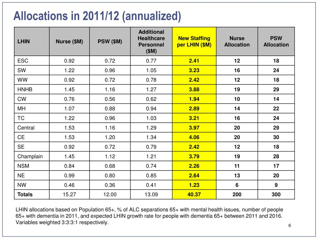 Allocations in 2011/12 (annualized)