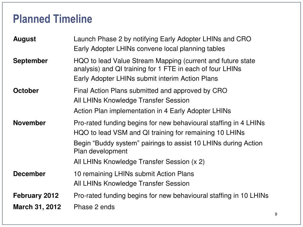 Planned Timeline