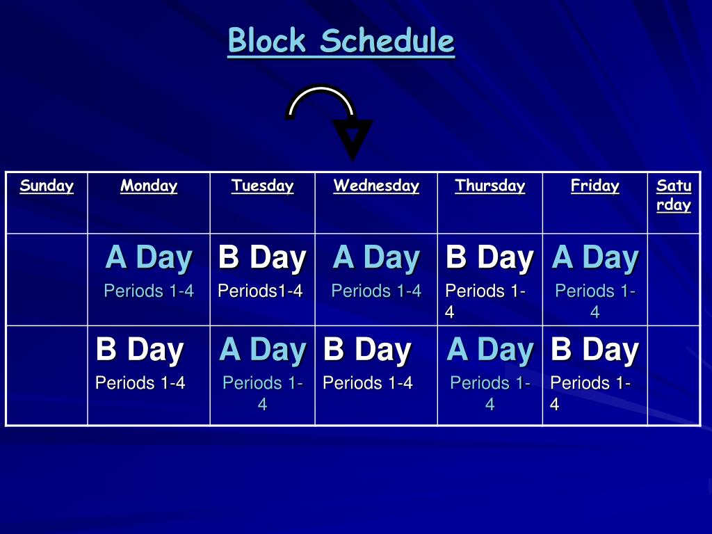 block scheduling vs periods Advantages of block scheduling collaboration between teachers is possible because block scheduling gives them longer time periods in which they can exchange.