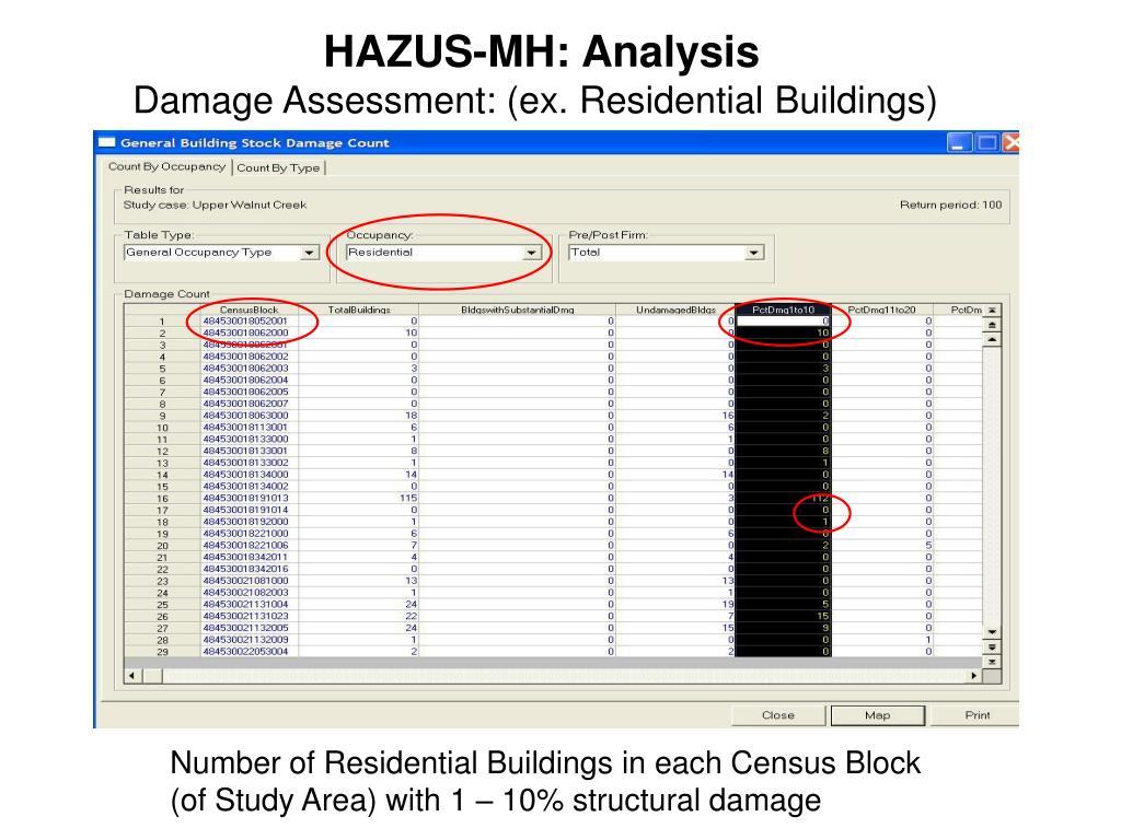 HAZUS-MH: Analysis
