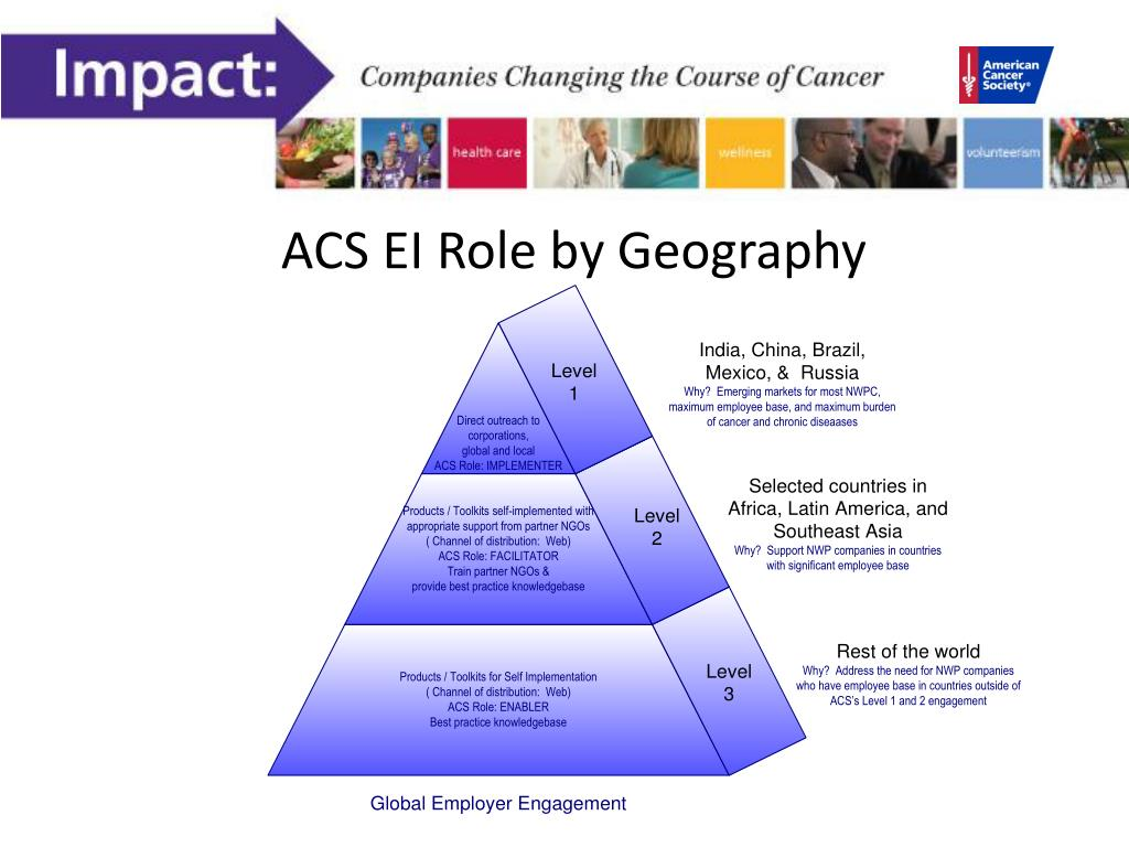 ACS EI Role by Geography
