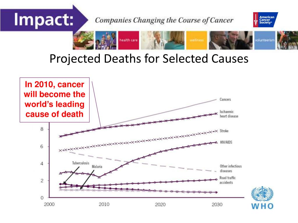Projected Deaths for Selected Causes