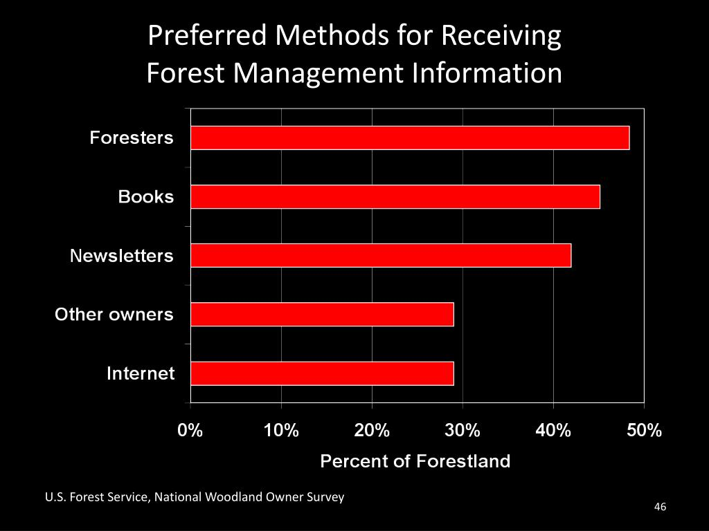 Preferred Methods for Receiving