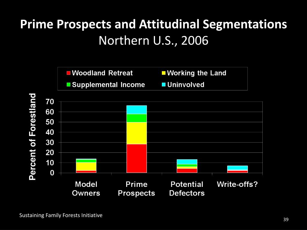 Prime Prospects and Attitudinal Segmentations
