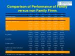 comparison of performance of family versus non family firms