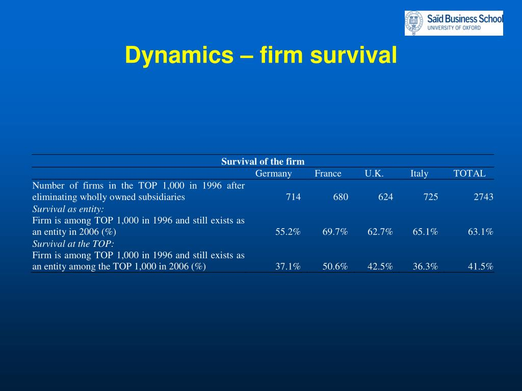Dynamics – firm survival