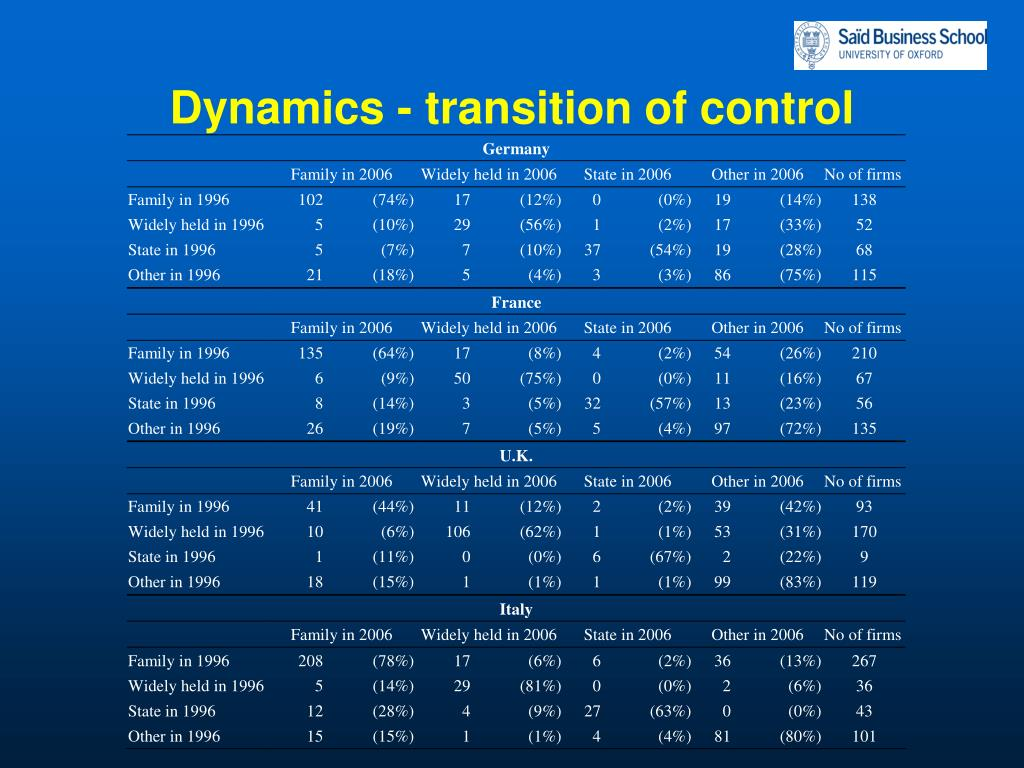 Dynamics - transition of control