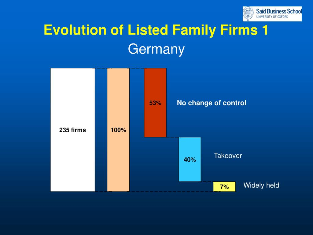 Evolution of Listed Family Firms 1