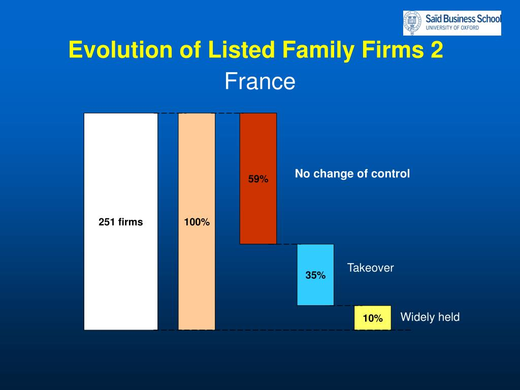 Evolution of Listed Family Firms 2