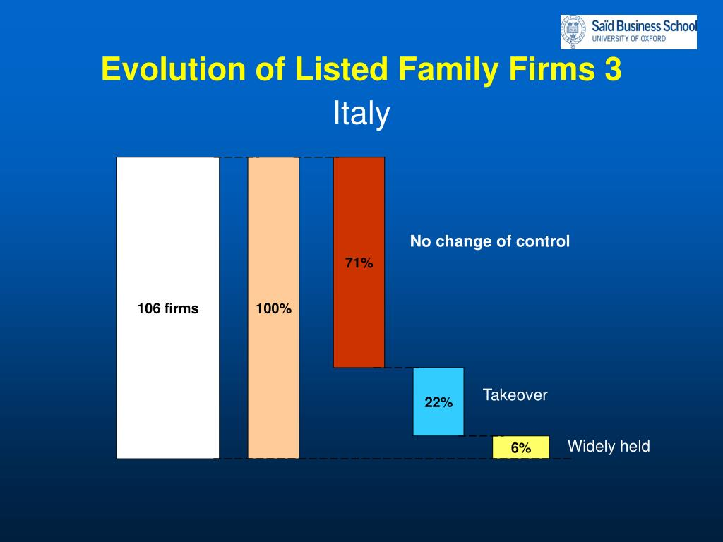 Evolution of Listed Family Firms 3