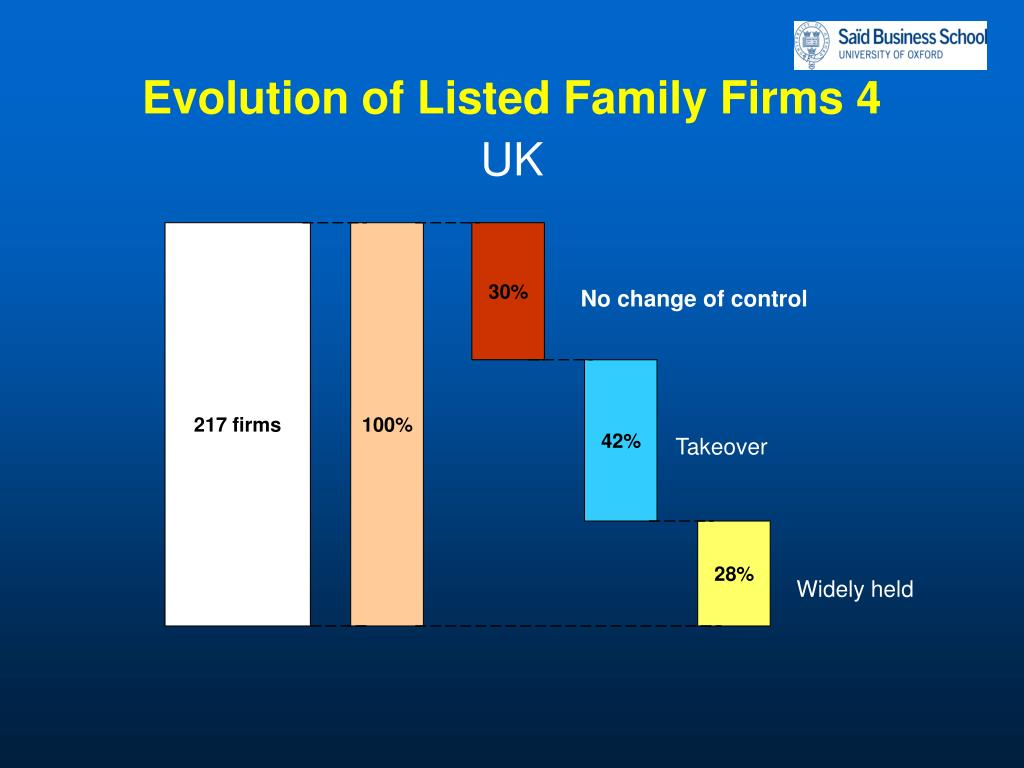 Evolution of Listed Family Firms 4