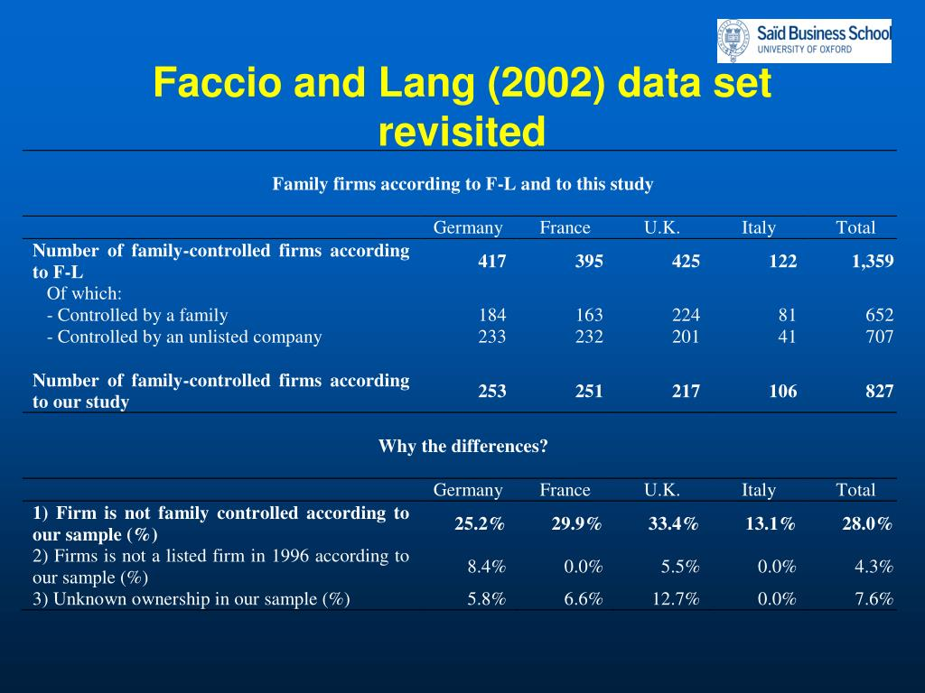 Faccio and Lang (2002) data set revisited