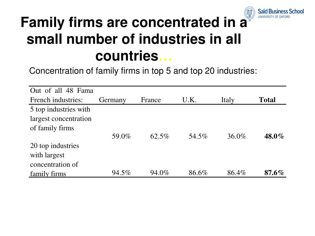 Family firms are concentrated in a small number of industries in all countries