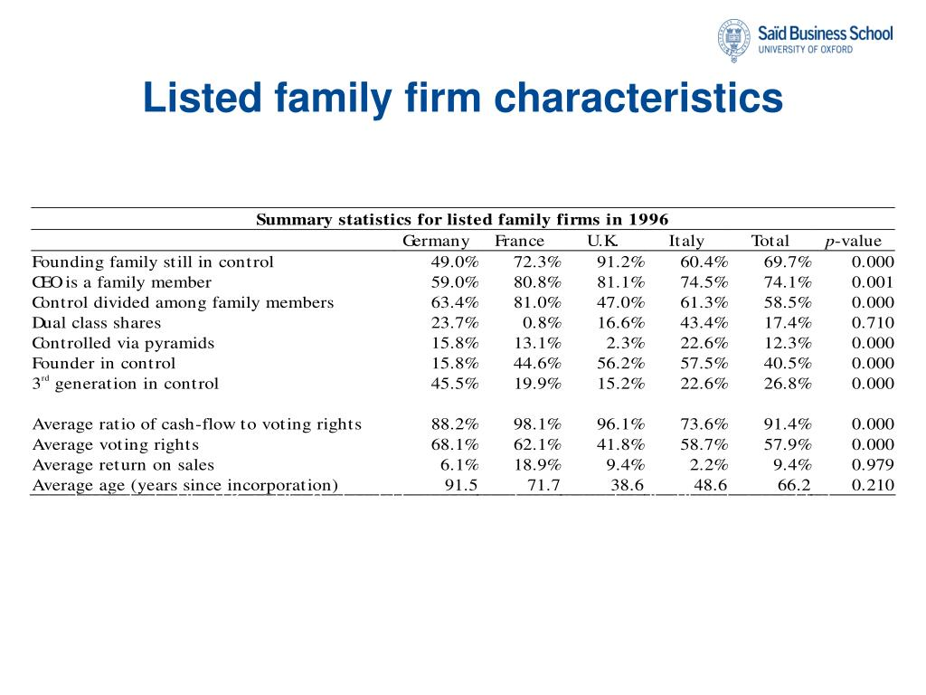 Listed family firm characteristics