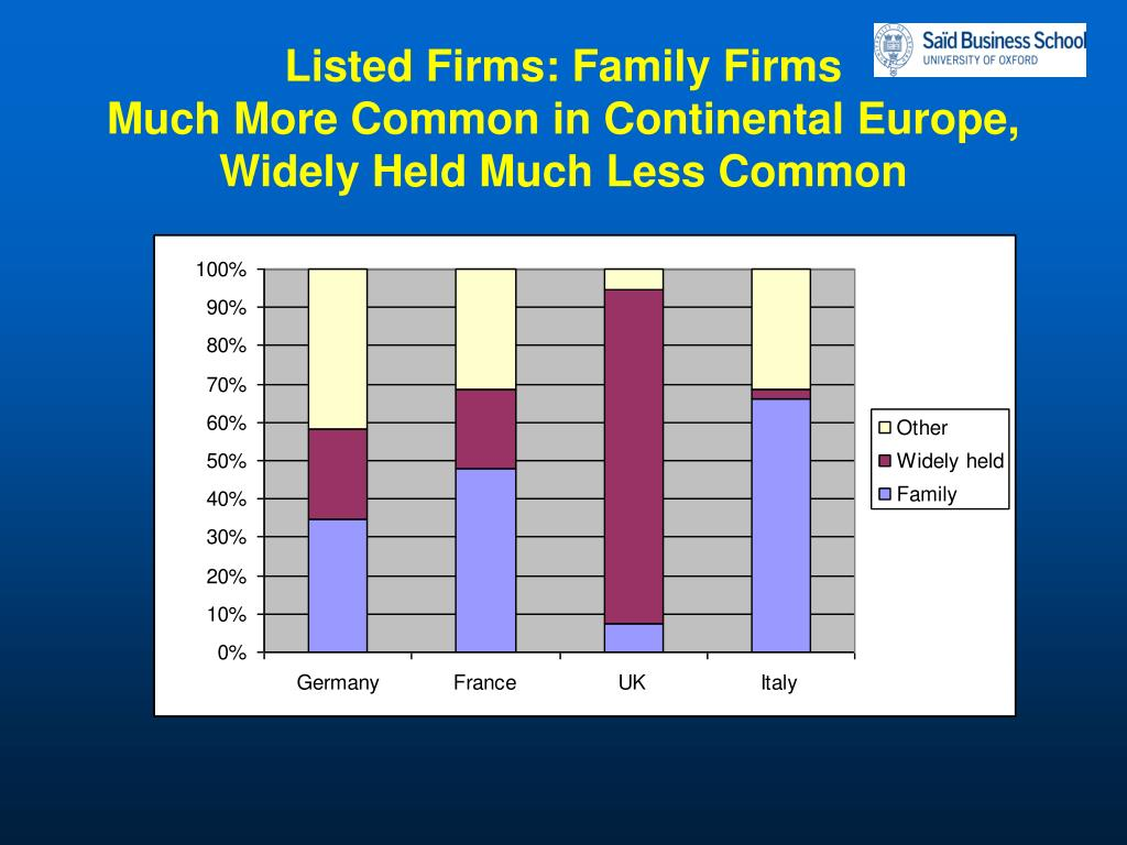 Listed Firms: Family Firms