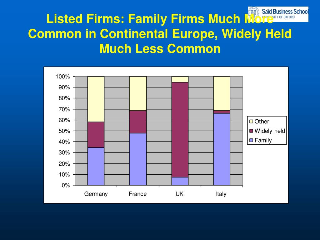 Listed Firms: Family Firms Much More Common in Continental Europe, Widely Held Much Less Common
