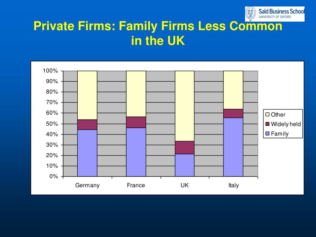 Private Firms: Family Firms Less Common in the UK