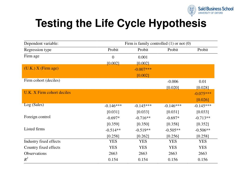 Testing the Life Cycle Hypothesis