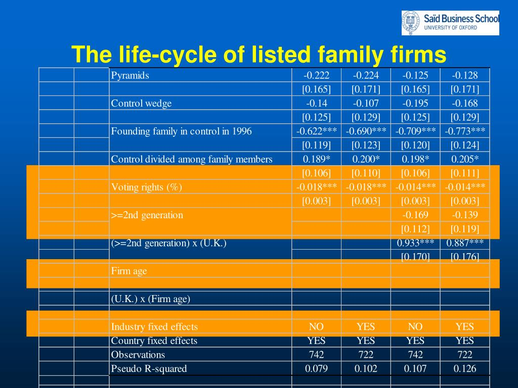 The life-cycle of listed family firms