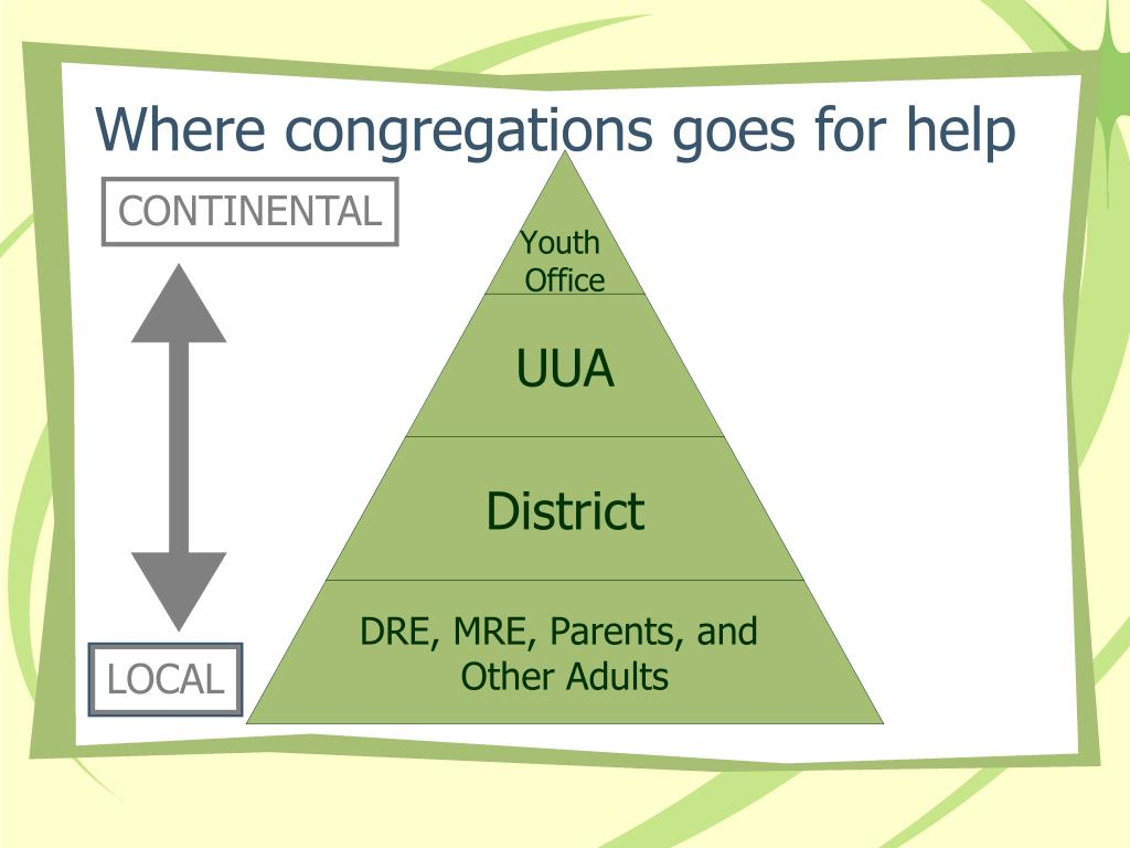 Where congregations goes for help