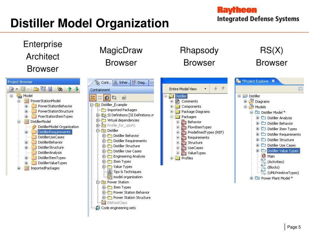 Distiller Model Organization