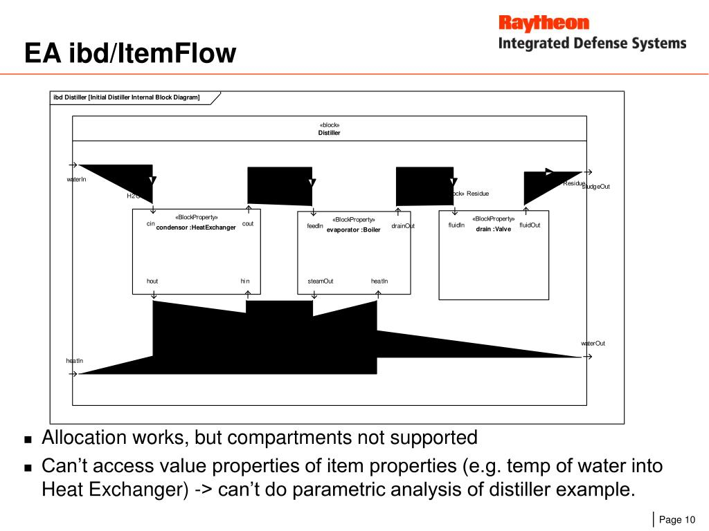 EA ibd/ItemFlow
