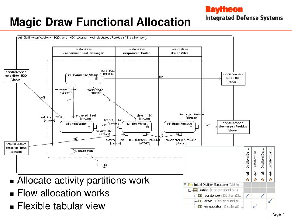Magic Draw Functional Allocation