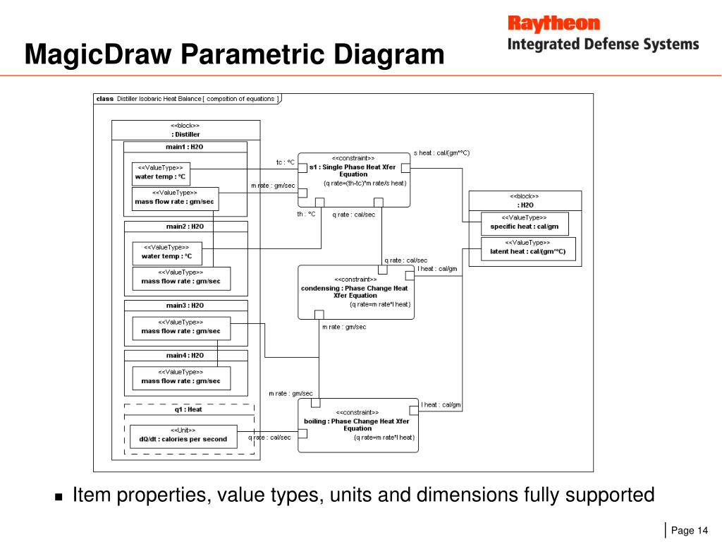 MagicDraw Parametric Diagram