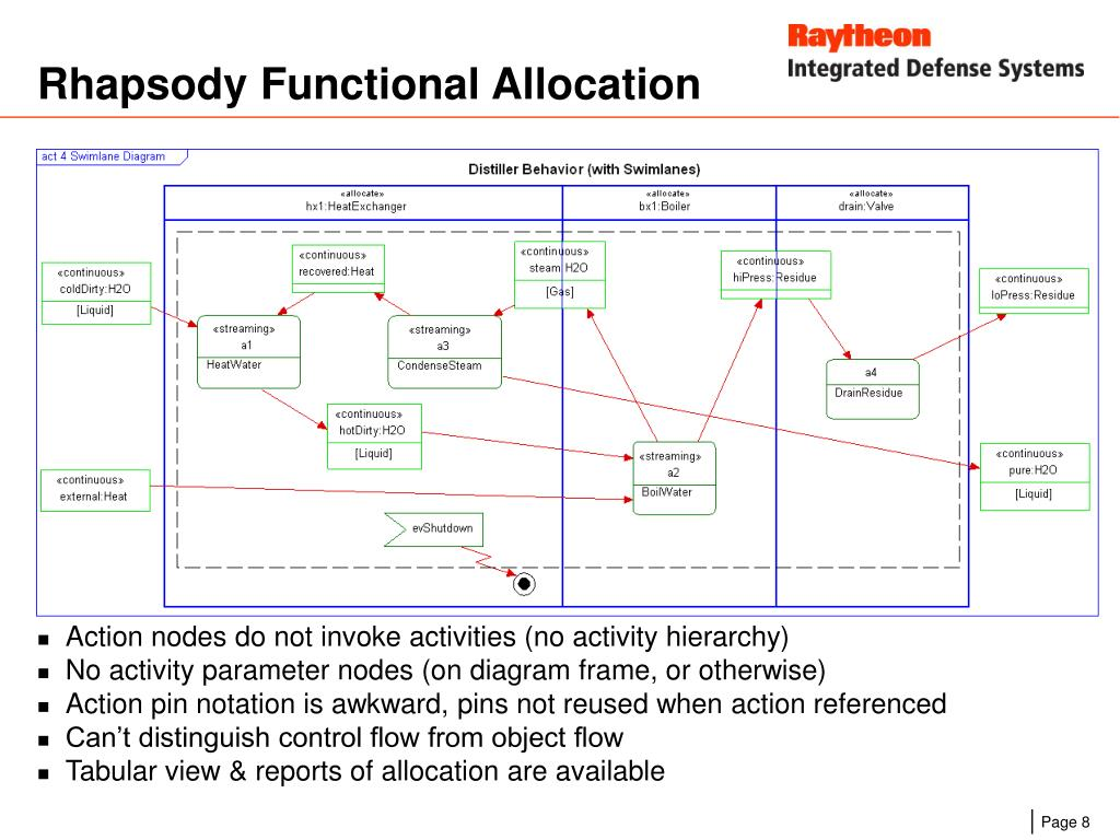 Rhapsody Functional Allocation
