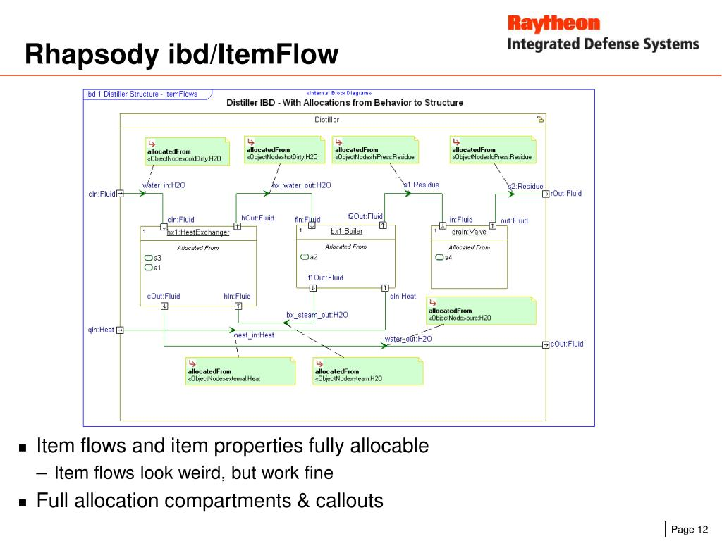 Rhapsody ibd/ItemFlow