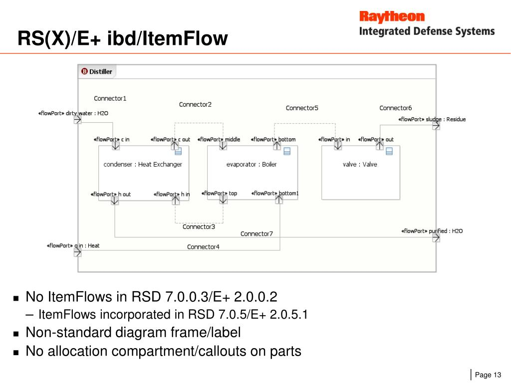 RS(X)/E+ ibd/ItemFlow