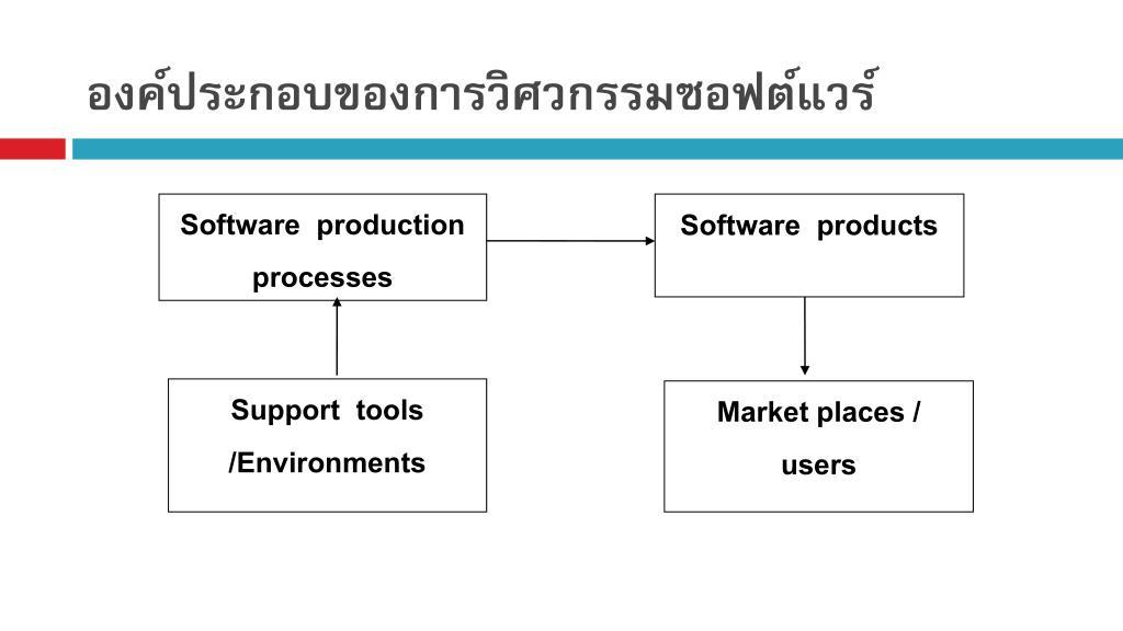 องค์ประกอบของการวิศวกรรมซอฟต์แวร์