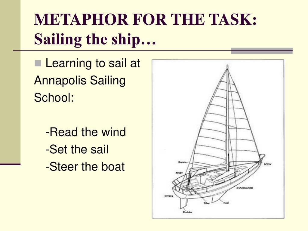 METAPHOR FOR THE TASK:  Sailing the ship…