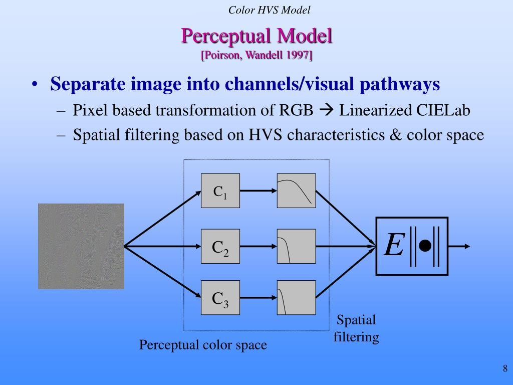 Color HVS Model