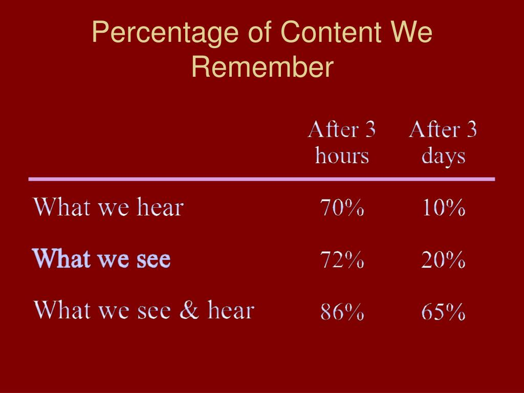 Percentage of Content We Remember