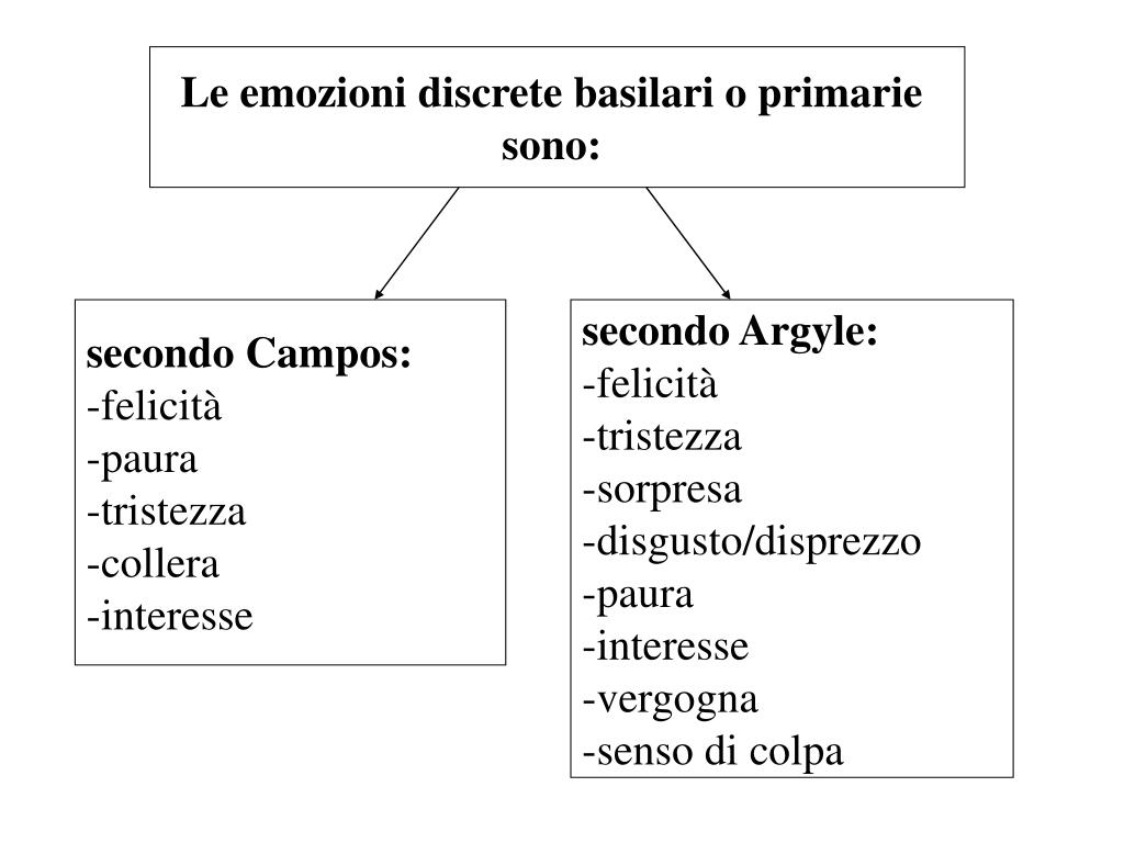 Le emozioni discrete basilari o primarie