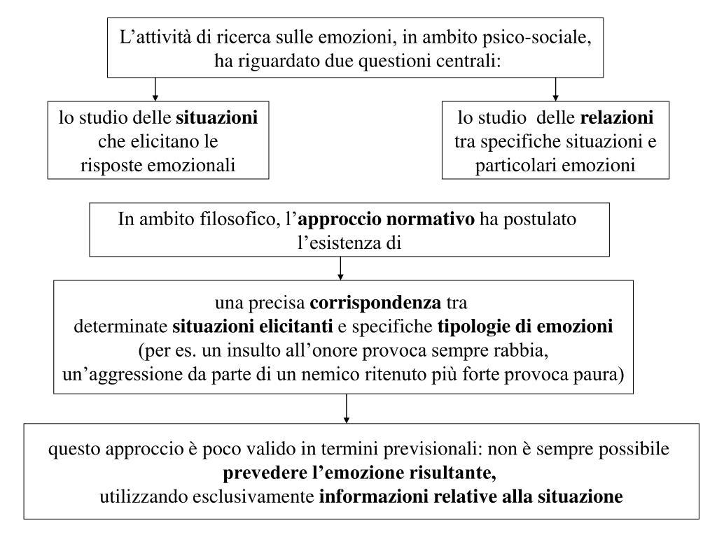 L'attività di ricerca sulle emozioni, in ambito psico-sociale,