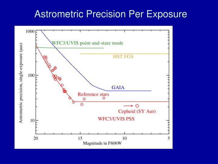 Astrometric Precision Per Exposure