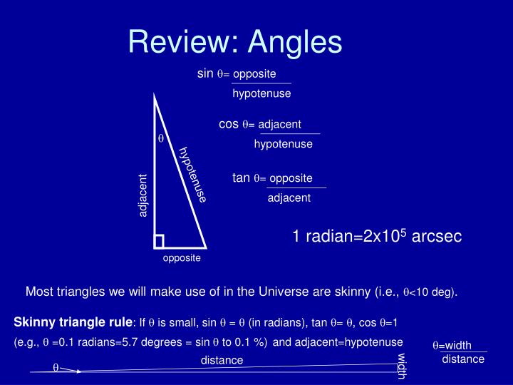 Review angles