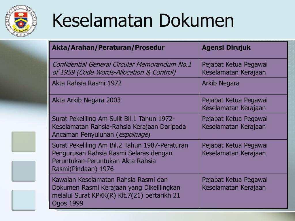 Keselamatan Dokumen