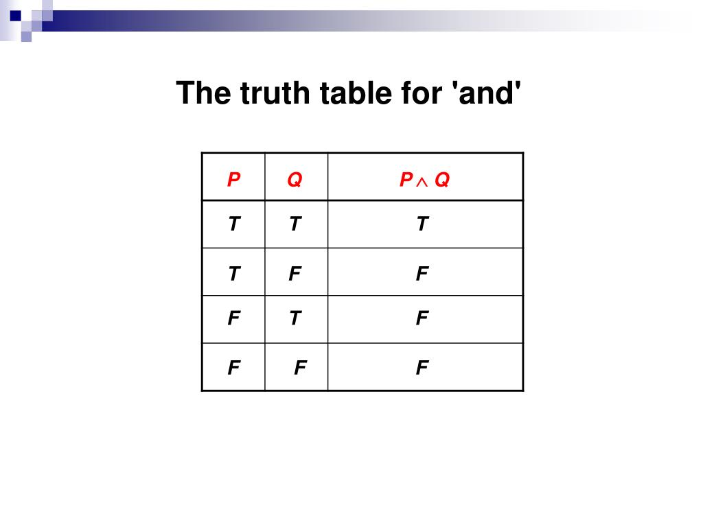 The truth table for 'and'
