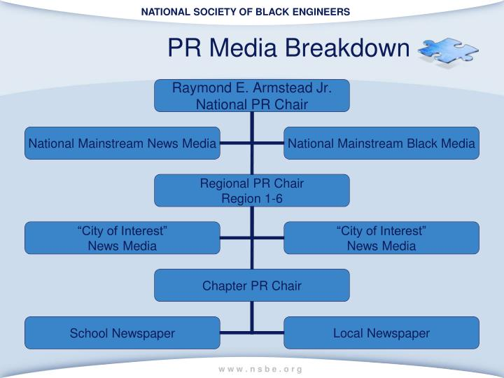 PR Media Breakdown