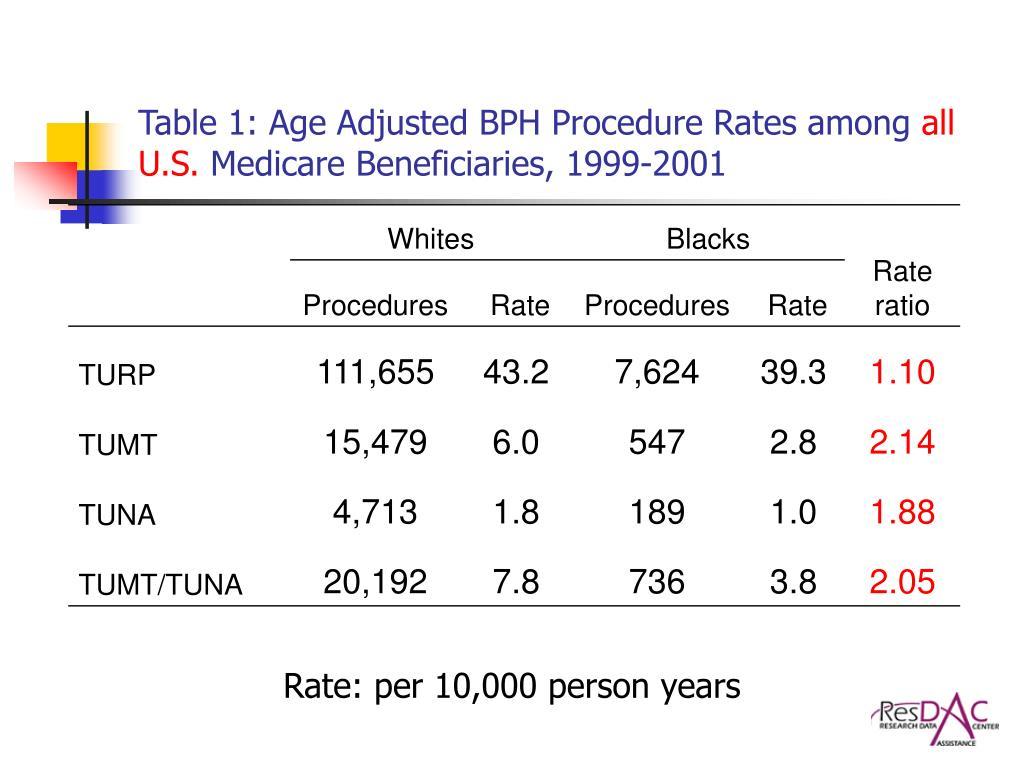 Table 1: Age Adjusted BPH Procedure Rates among