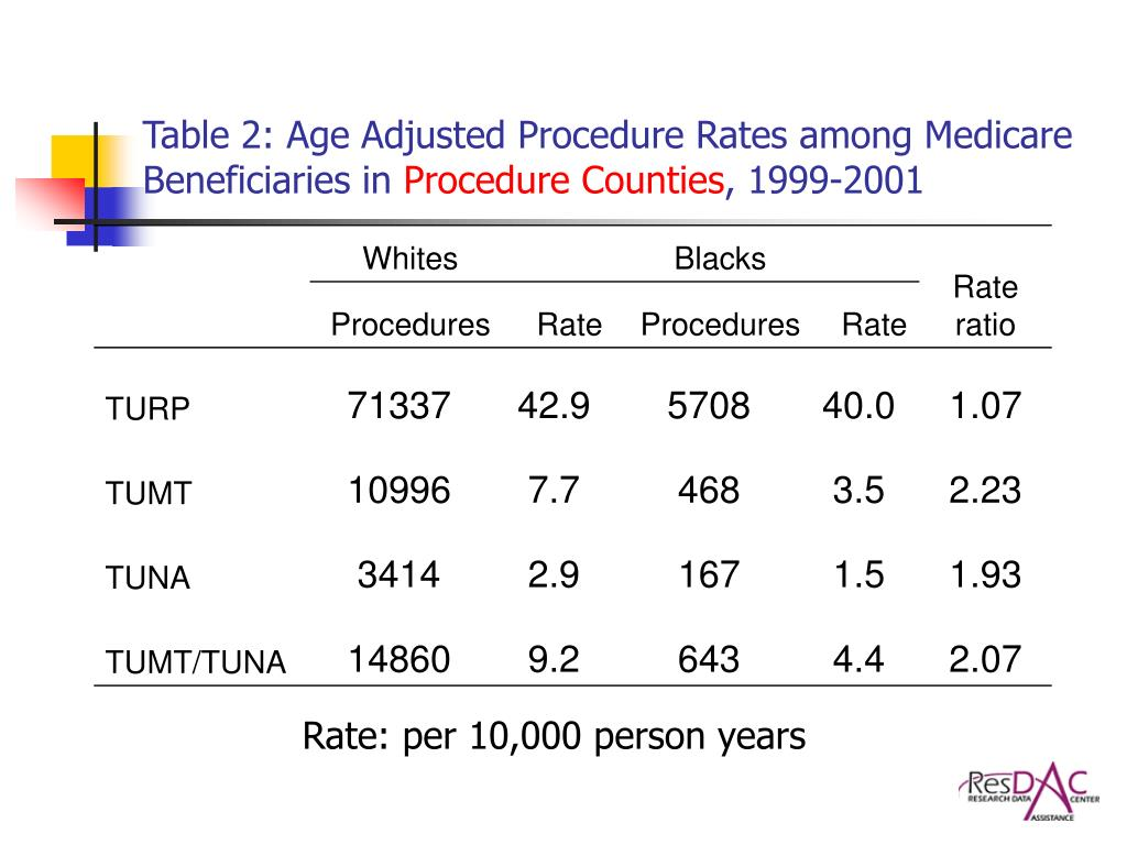 Table 2: Age Adjusted Procedure Rates among Medicare Beneficiaries in