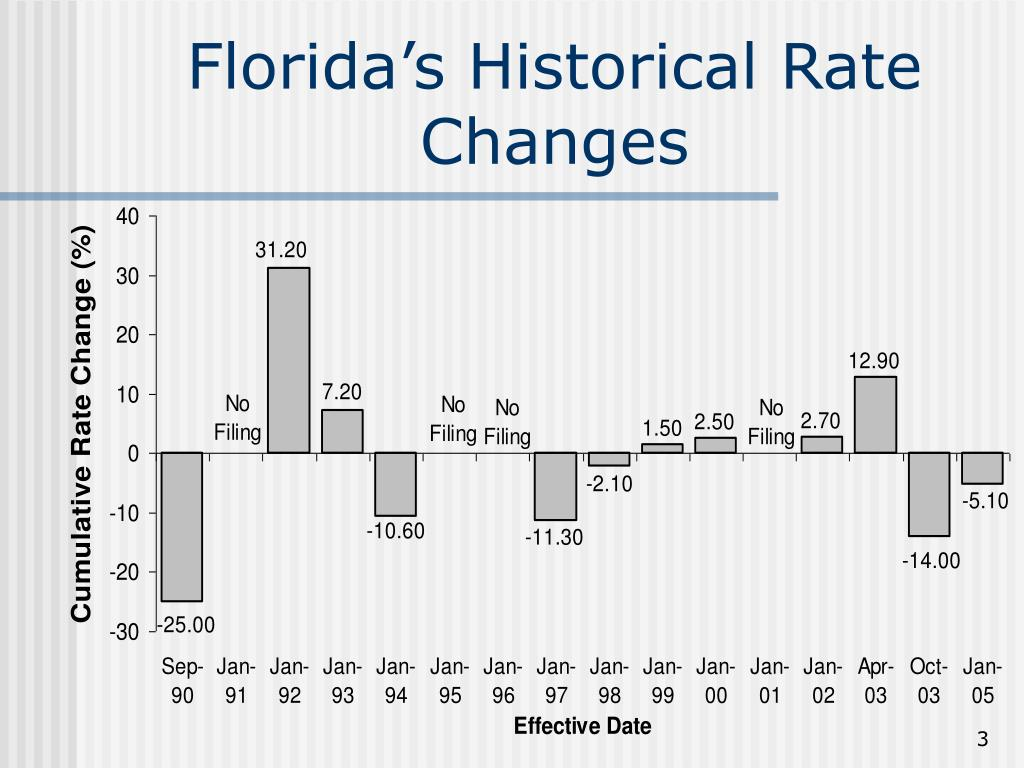 Florida's Historical Rate Changes