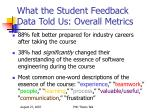 what the student feedback data told us overall metrics