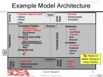 example model architecture
