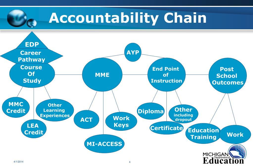 Accountability Chain
