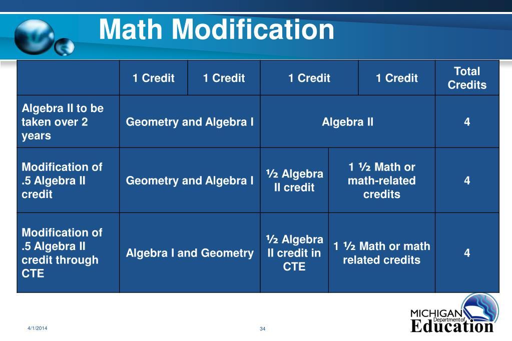 Math Modification
