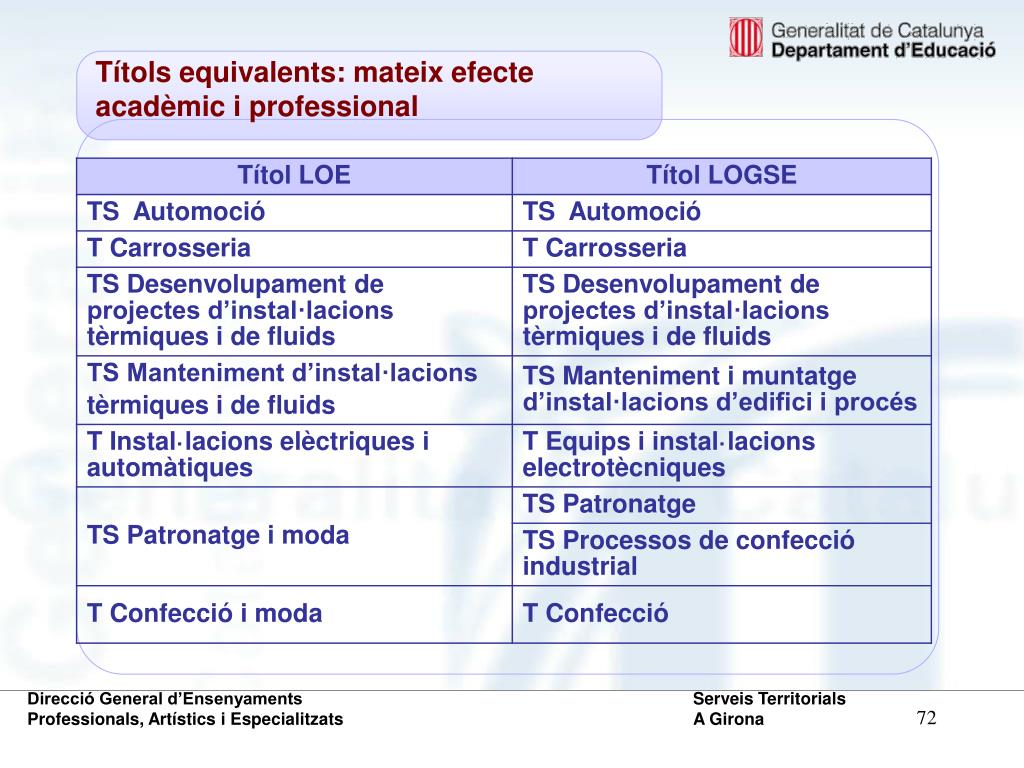 Títols equivalents: mateix efecte acadèmic i professional